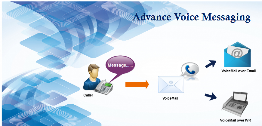 PVoice Mail